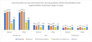 Chart: Use of different transport modes by trip purpose